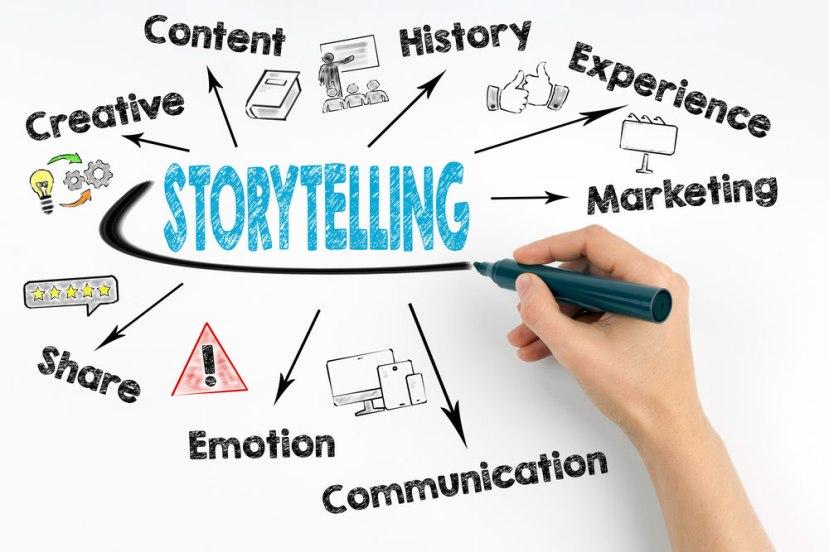 storytelling-mindmap